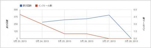 Chromeウェブストア管理画面で見れる数値