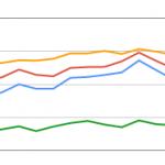 Search Consoleの「検索アナリティクス」でGoogleアルゴリズムのアップデート日が分かる『更新』の印